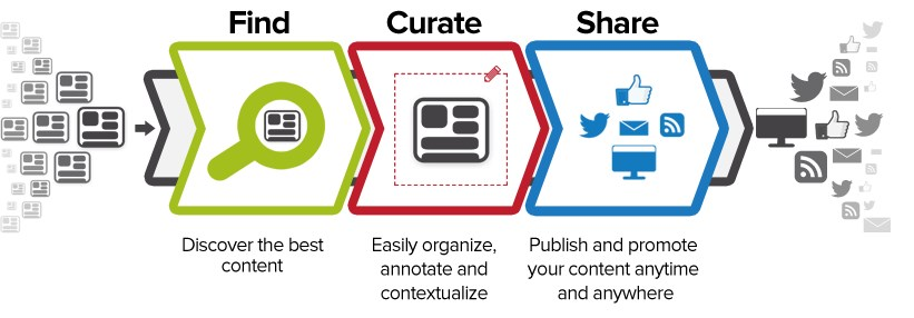 Content curation process CMGbaltic
